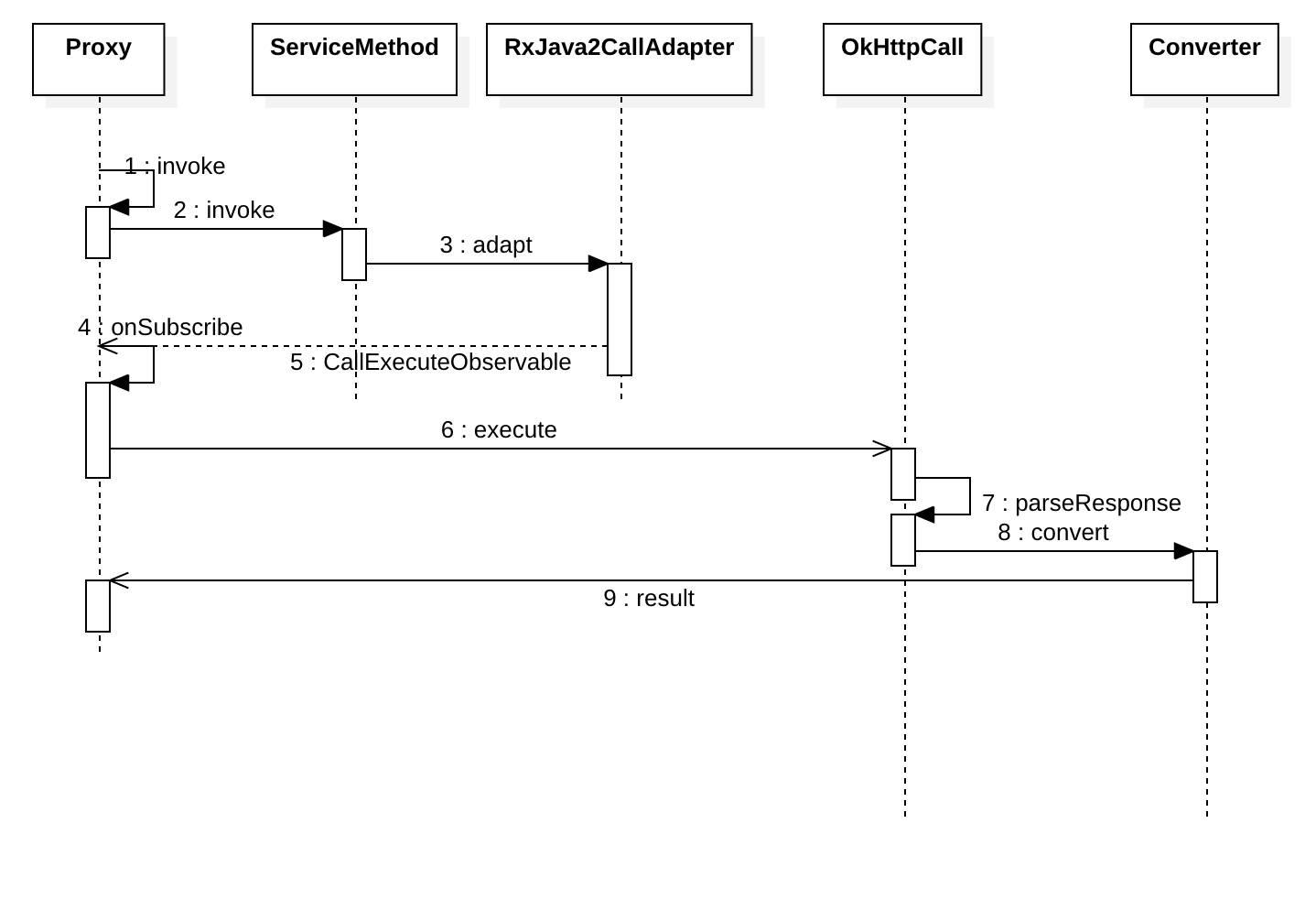 Retrofit流程