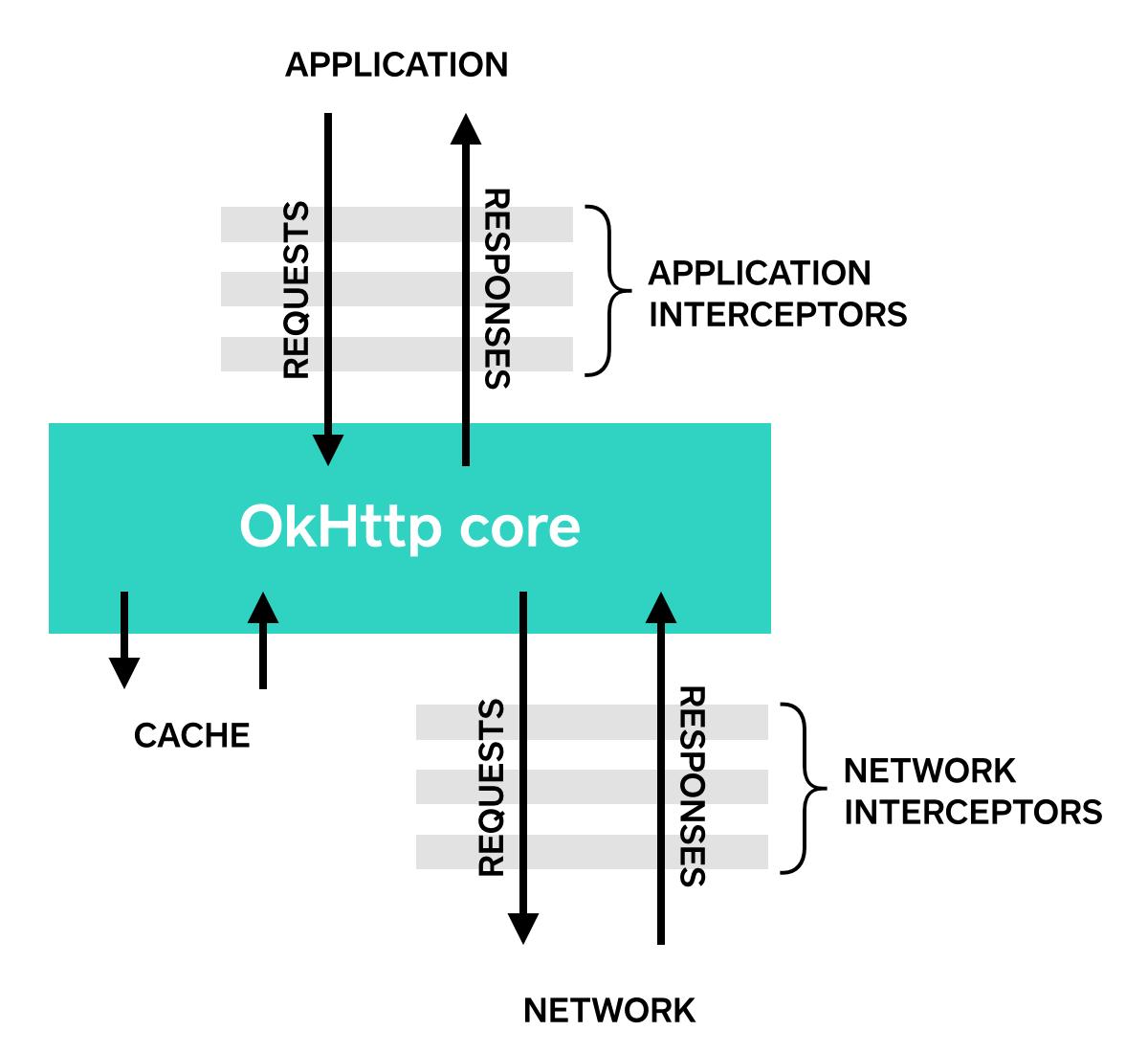 OkHttp Interceptor
