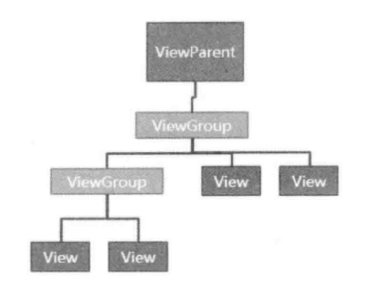 View树结构