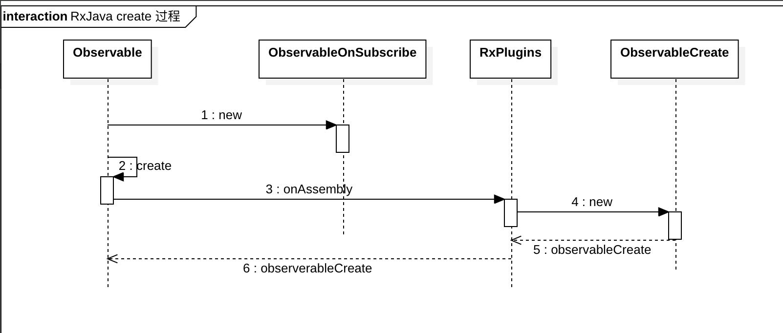 RxJava 被观察者创建时序