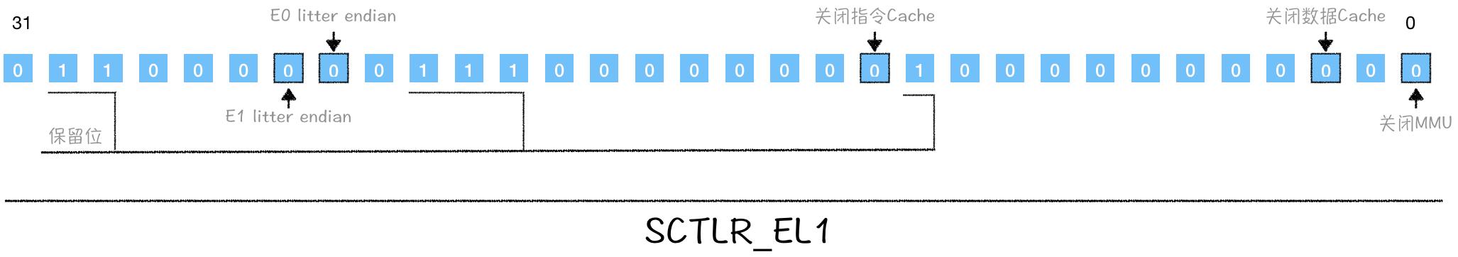 上述代码执行之后的布局