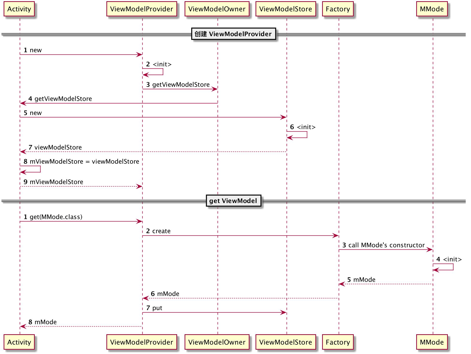 ViewModelProvider 与 ViewModel