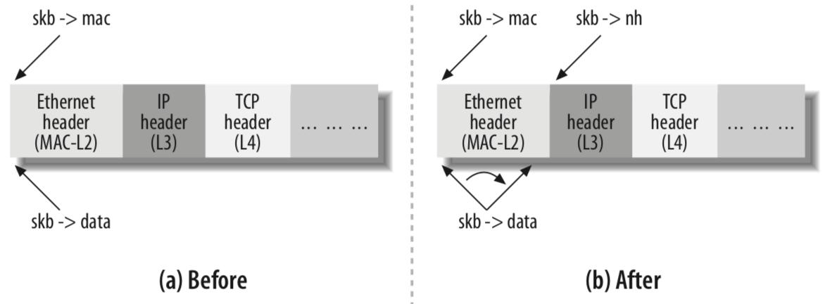 协议头指针从L2到L3的过程