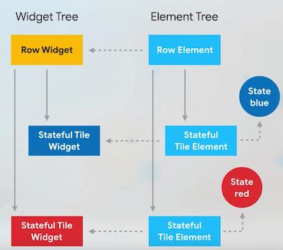 StatefulWidget Tree & Element Tree