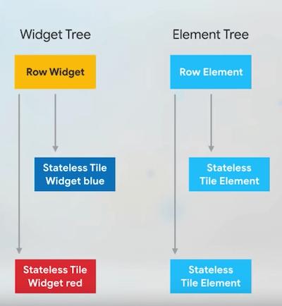 StatelessWidget Tree & Element Tree