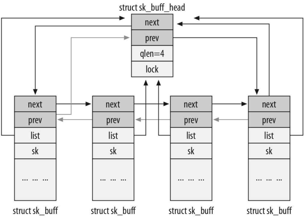 sk_buff 链表