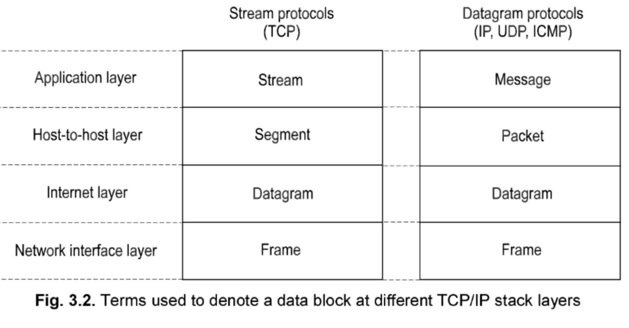 TCP/IP基于数据类型的分类